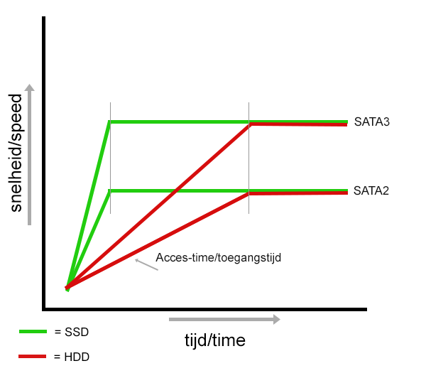 SSD grafiek